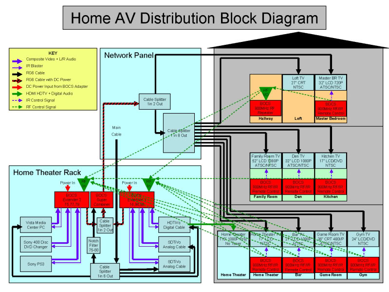 Home Audio Distribution Diagram - Wiring